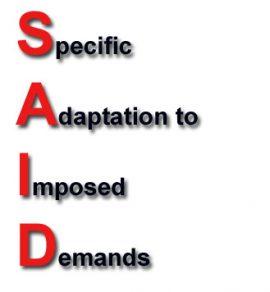 S.A.I.D Principle